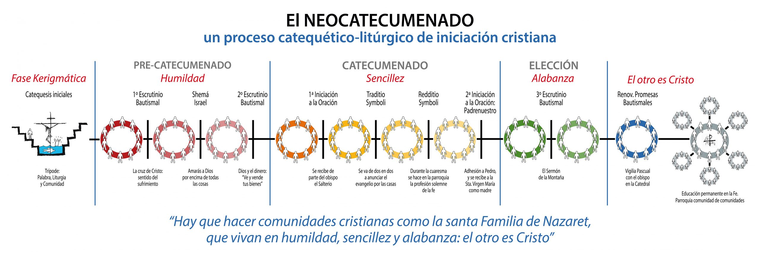 Estapas del Camino Neocatecumenal