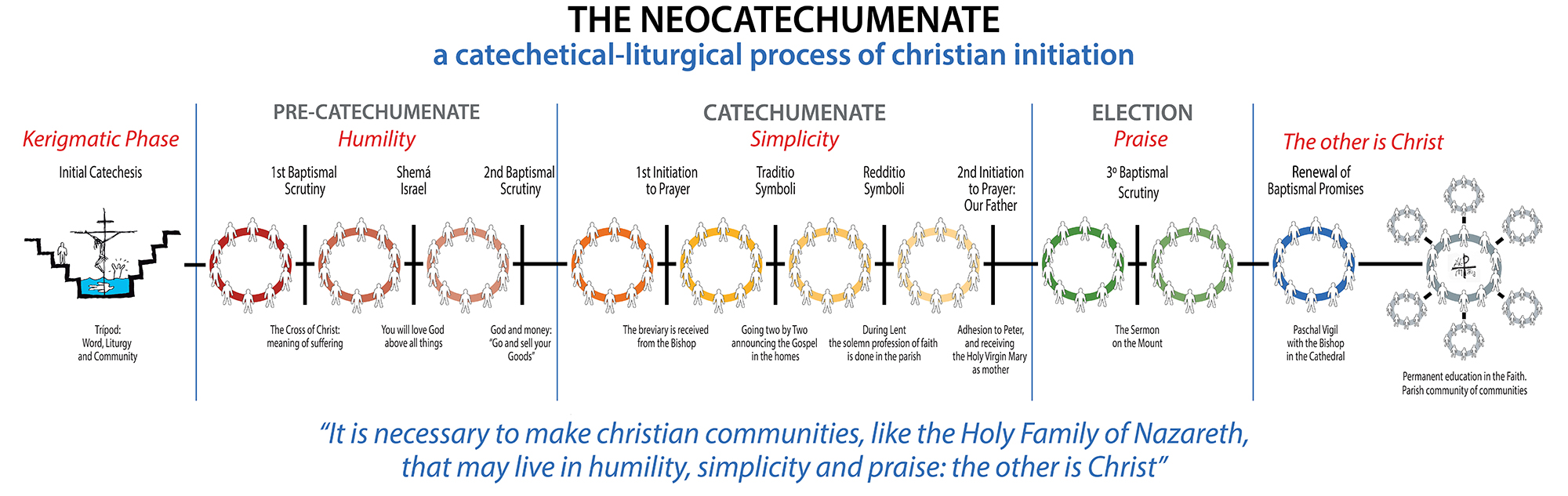 Stages of the Neocatecumenal Way