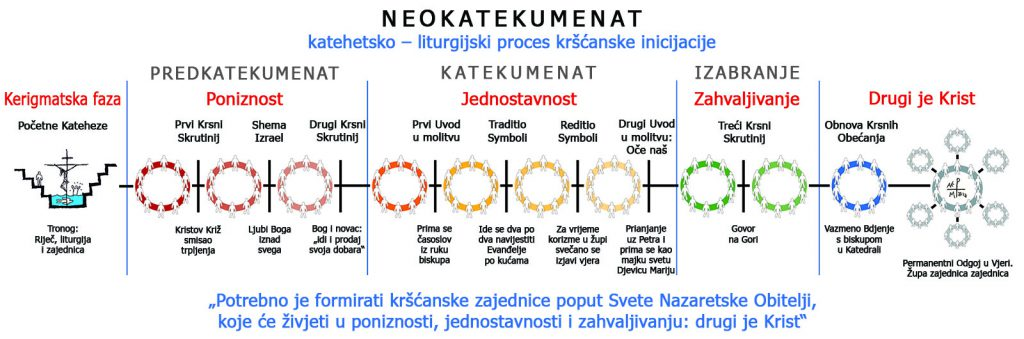 Etape Neokatekumenskog Puta