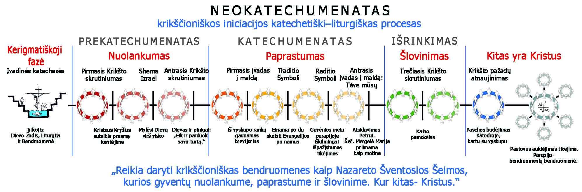 Tappe del Cammino Neocatecumenale