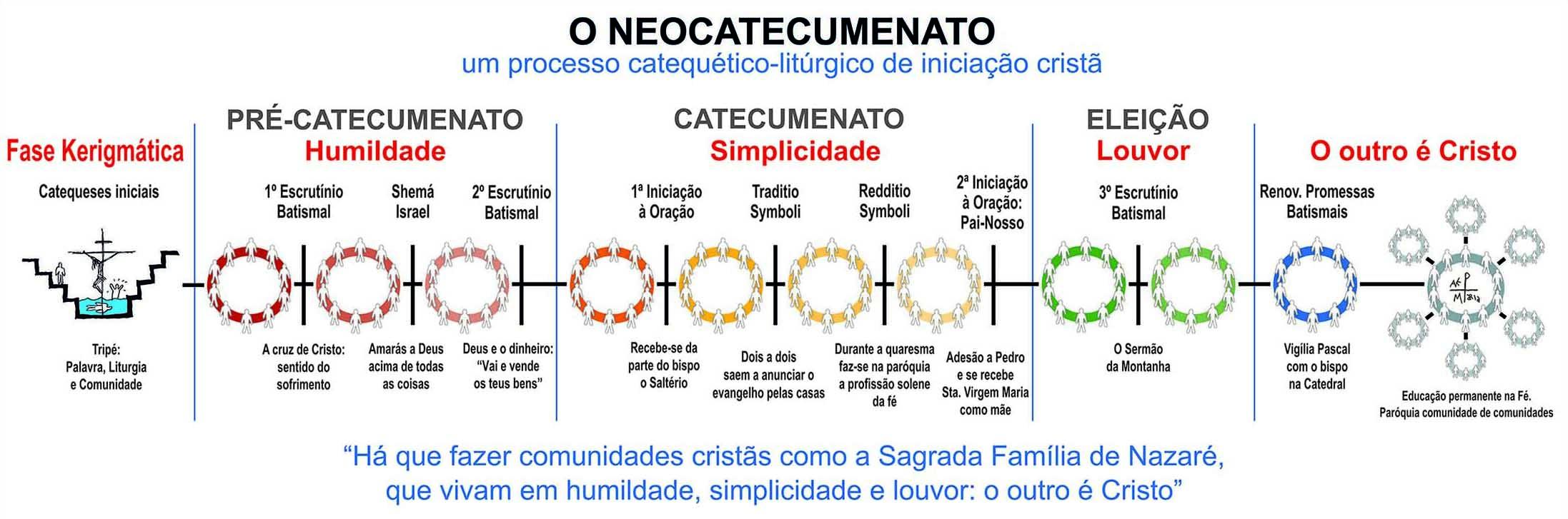 Etapas do Caminho Neocatecumenal