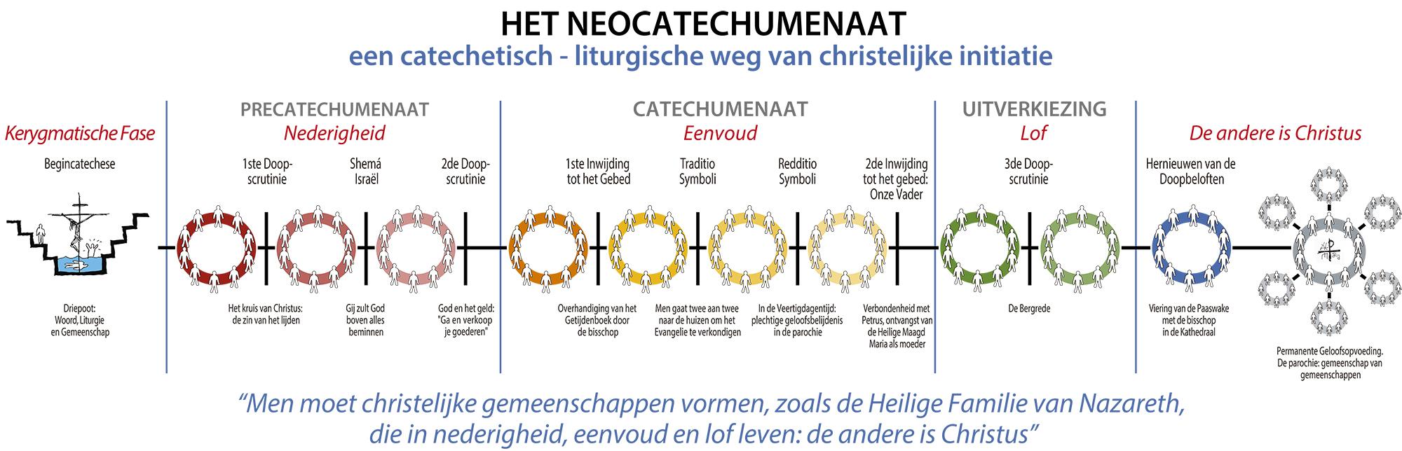 Etappes van de Neocatechumenale Weg
